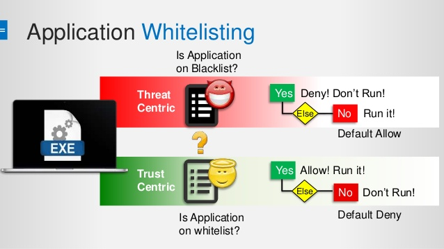 The Many Benefits to Getting New Online Whitelisting and Antivirus Applications