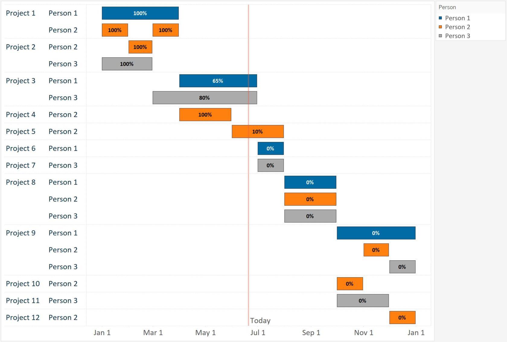 Top benefits of Gantt chart usage